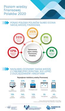 """Kongres Edukacji Finansowej i Przedsiębiorczości 2020 - Badanie """"Poziom wiedzy finansowej Polaków 2020"""" - Infografika 01"""