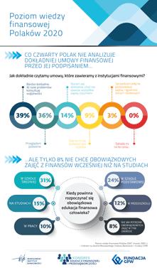 """Kongres Edukacji Finansowej i Przedsiębiorczości 2020 - Badanie """"Poziom wiedzy finansowej Polaków 2020"""" - Infografika 02"""