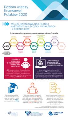 """Kongres Edukacji Finansowej i Przedsiębiorczości 2020 - Badanie """"Poziom wiedzy finansowej Polaków 2020"""" - Infografika 04"""