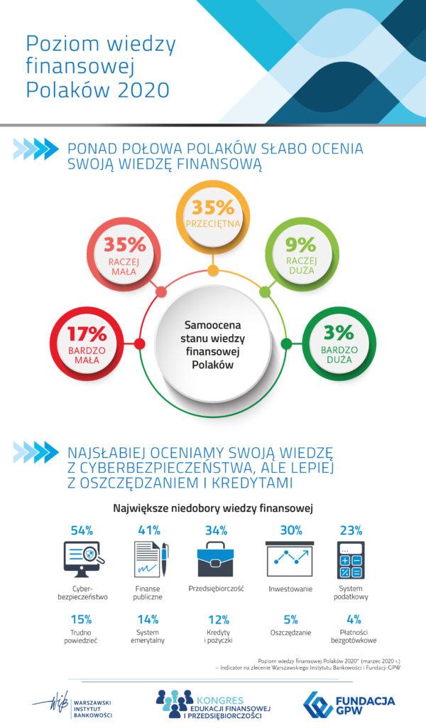 """Badanie """"Poziom wiedzy finansowej Polaków 2020"""" - IV Kongres Edukacji Finansowej i Przedsiębiorczości 2020"""