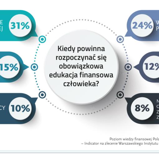 """Kiedy powinna rozpocząć się obowiązkowa edukacja finansowa człowieka (Badanie """"Poziom wiedzy finansowej Polaków 2020"""" - IV Kongres Edukacji Finansowej i Przedsiębiorczości 2020)"""