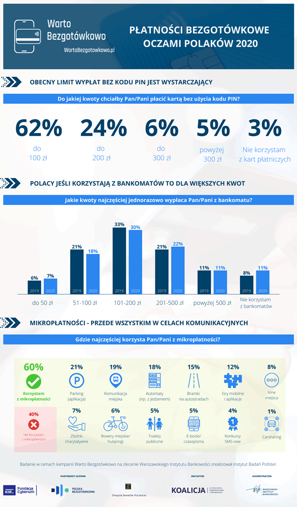 """Badanie """"Płatności bezgotówkowe oczami Polaków 2020"""" - Infografika 1"""