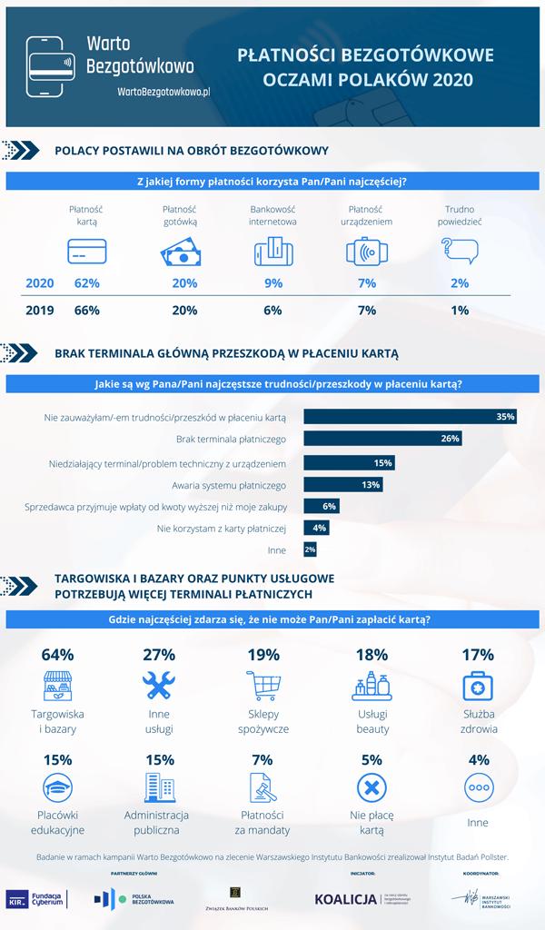 """Badanie """"Płatności bezgotówkowe oczami Polaków 2020"""" - Infografika 2"""