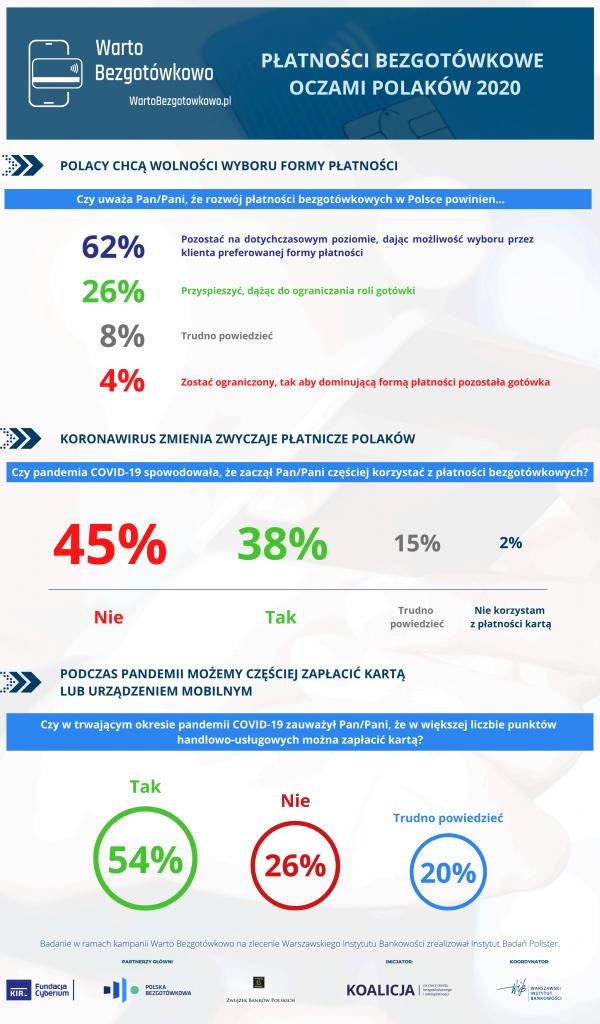 """Badanie """"Płatności bezgotówkowe oczami Polaków 2020"""" - Infografika 3"""